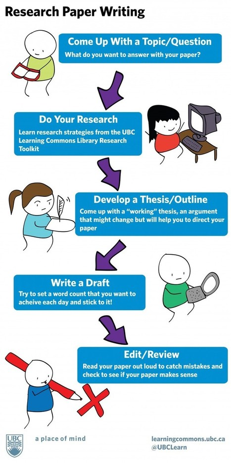 Excellent Tips on Research Paper Writing ~ Educational Technology and Mobile Learning | Academic Writing HE | Scoop.it