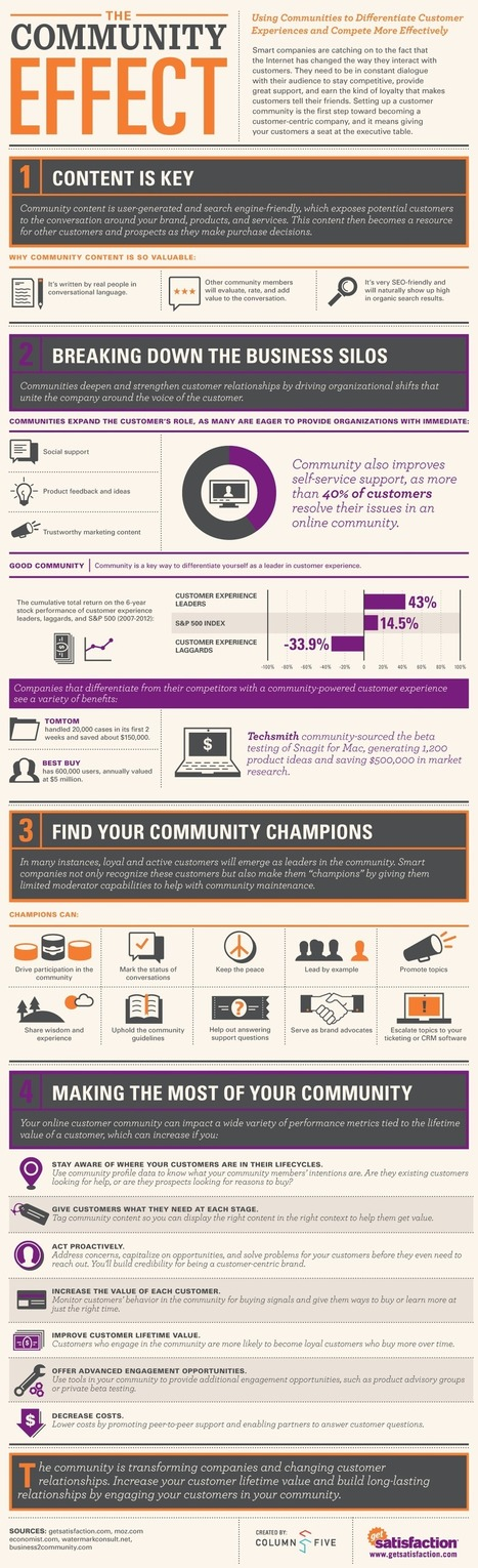 The Impact of Customer Communities in Creating Business Value - Business 2 Community   World's Best Infographics   Scoop.it