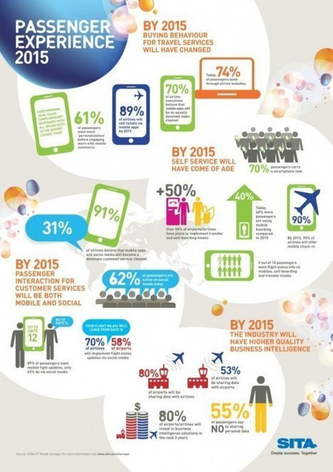 Digital Marketing in the Airline industry | Travel Sales and Marketing | Scoop.it