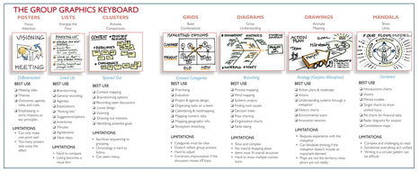 The Group Graphics Keyboard | Teaching and Learning with Teachers | Scoop.it