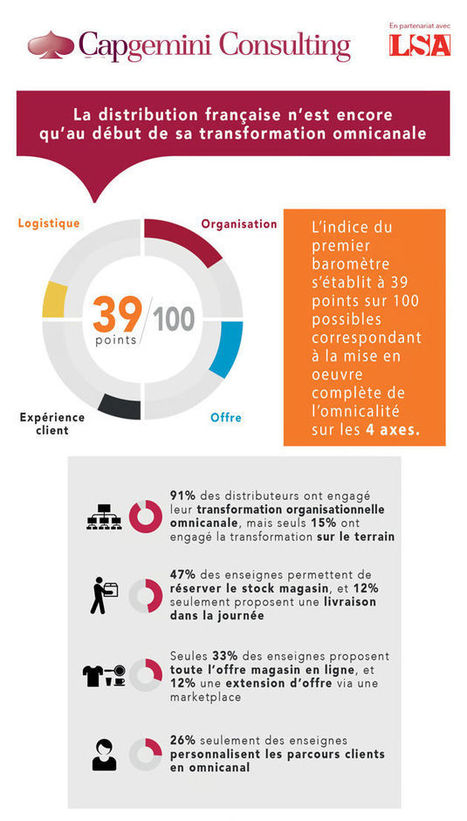 La distribution débute sa quête de l'omnicanalité [Etude exclusive] | Marketing, Retail, Shopper,  Luxe,  Expérience Client, Smart Store, Cross Canal, Communication, Digital | Scoop.it