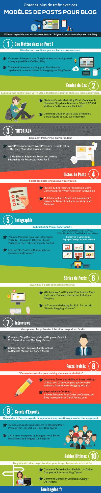 [Infographie] Quels types de contenus pour un blog ? | Social Media Curation par Mon Habitat Web | Scoop.it