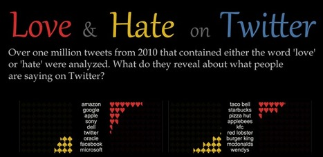 Love and Hate on Twitter | infographies | Scoop.it
