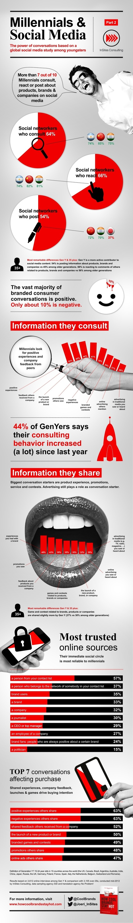 Millennials Are the Most Marketing-Savvy Generation Ever [INFOGRAPHIC] | MarketingHits | Scoop.it