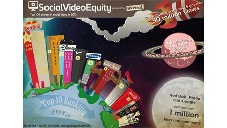 Et si Red Bull n'était pas la seule marque à maitriser le Branded Content Vidéo ? | CommunityManagementActus | Scoop.it