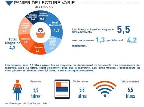L' audience des marques de presse sur écrans | Services mobiles | CLEMI - Veille sur l'Education aux médias et à l'information | Scoop.it