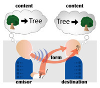 Intellectual communicationinterruptions   Communication and society 2.0   Scoop.it