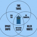 Doctor Who is the Ultimate Sci-Fi Show [Venn Diagram]   GeekGasm   Scoop.it