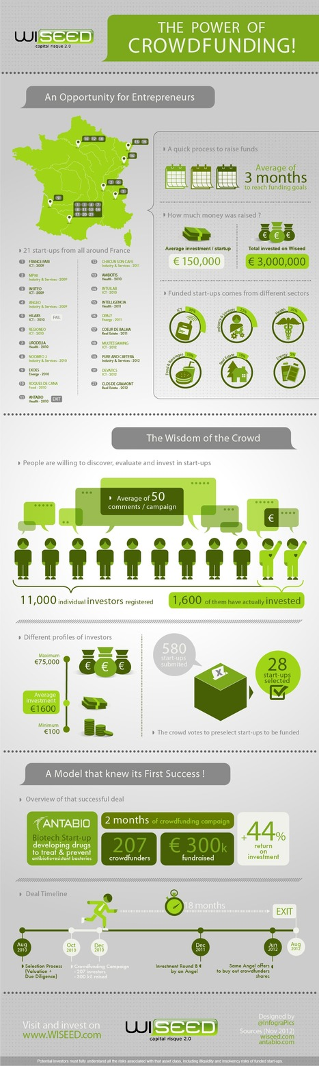 WiSEED: metrics of the first french crowdfunding platform   crowdfunding for startups   Scoop.it