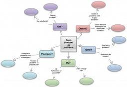 Blogue COSE » Blog Archive » Utilisez-vous les mind maps? - Formation - Consultation - Gestionnaire   Cartes mentales   Scoop.it