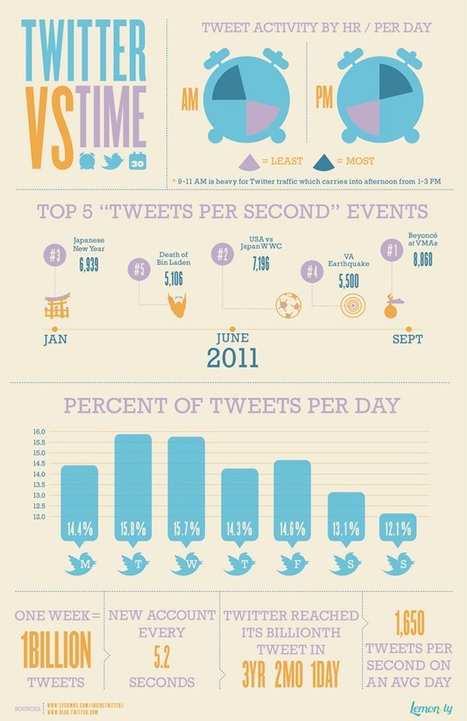 [Infographic] Twitter: Is It All About Timing? | Social media culture | Scoop.it