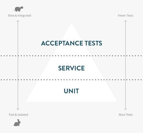 The Rails Testing Pyramid | JobTeaser's Dev Team Good Readings | Scoop.it