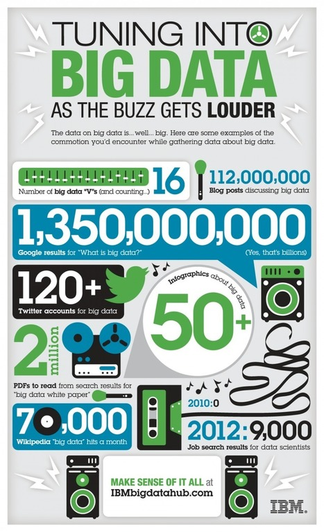 Big Data Infographic | 7 Types of Infographs | Scoop.it