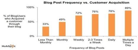 Construire un article de blog optimisé - | web et collaboration 2.0 | Scoop.it