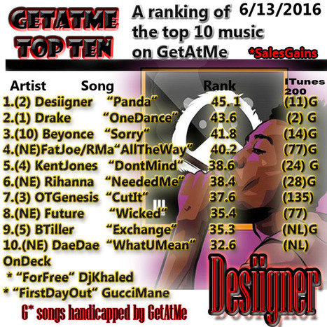 GetAtMe TopTen Desiigner PANDA goes back to #1 (NBA playoffs?)... #ItsAboutTheMusic | GetAtMe | Scoop.it