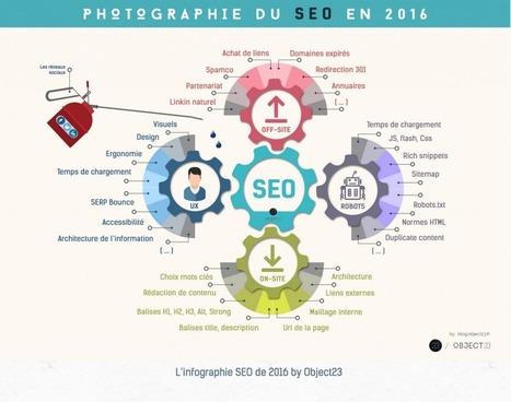 L'infographie 2016 du SEO est arrivée | Entrepreneurs du Web | Scoop.it