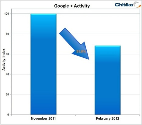 Study: Google+ Traffic Down 31.6% in Four Months | Chitika Insights | #MarketingDigital | Scoop.it