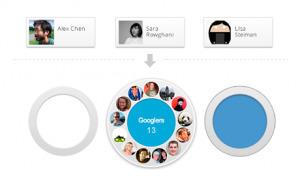 4 outils pratiques pour Google+   SocialWebBusiness   Scoop.it