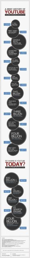 YouTube tiene más de cuatro mil millones de vistas de video al día   oliviermarchand.es   Scoop.it
