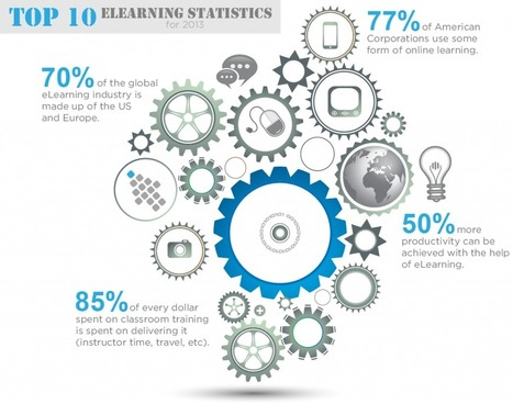 Top 10 eLearning Statistics for 2013 | eLearning Online Training Software | Allison's Ecclectic Collection | Scoop.it