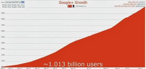 Google+ aurait dépassé le Milliard d'utilisateurs ! | Réseaux Sociaux Artisans - TPE - PME | Scoop.it