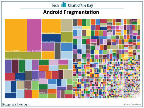 There are 11,868 distinct Android devices, up from 3,997 Android devices last year | Development on Various Platforms | Scoop.it