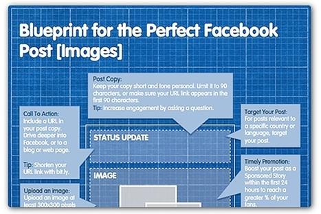 The perfect Facebook post: A blueprint | Social Media Articles & Stats | Scoop.it