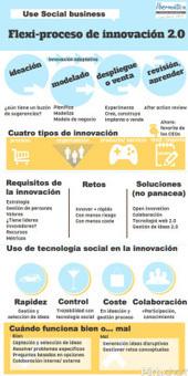 Innovación 2.0 | compaTIC | Scoop.it