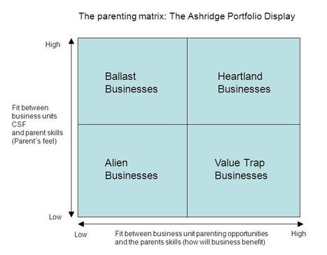Ashridge Portfolio Matrix | Modern Management Techniques | Scoop.it