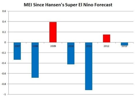 Hansen's Super El Nino Forecast Makes Him The World's Greatest ... | A Powerful World | Scoop.it
