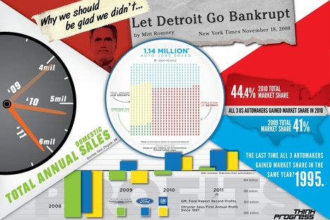 INFOGRAPHIC: Why We Should Be Glad We Didn't 'Let Detroit Go Bankrupt' | Local Economy in Action | Scoop.it