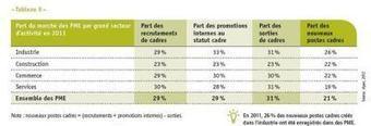 Recrutement dans les PME | Ressources Humaines - Marta | Scoop.it