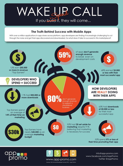 Infographic: 60 Percent of App Developers Don't Break Even   Curtin iPad User Group   Scoop.it