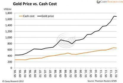 Cash Cost Figures: Are They For Real? - Casey Research | Gold and What Moves it. | Scoop.it