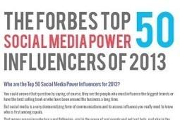 50 Best People to Follow on Twitter - BrandonGaille.com | Social Media Marketing | Scoop.it