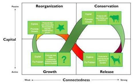 1 and 1 = 2, no? | Leadership, Innovation, and Creativity | Scoop.it
