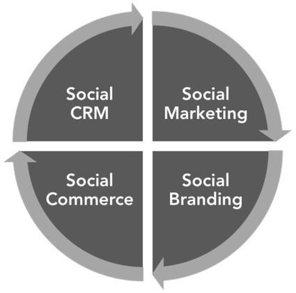 Est-ce la fin du social commerce ? - MediasSociaux.fr | Melting-pot de sujets web | Scoop.it
