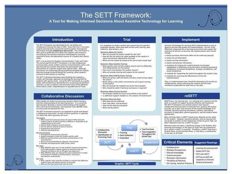 ATA iPad Exploration Workshop - The SETT Framework   SETT Framework   Scoop.it