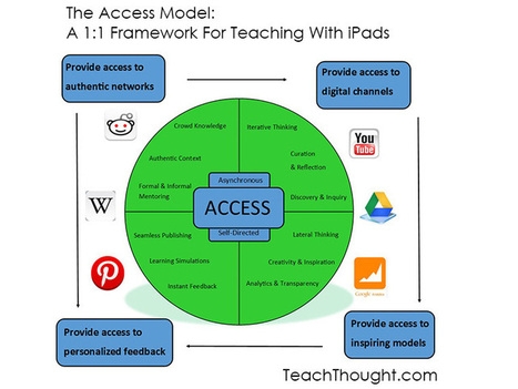 The Access Model: A 1:1 Framework For Teaching With iPads & Other Tablets | Aplicaciones móviles: Android, IOS y otros.... | Scoop.it