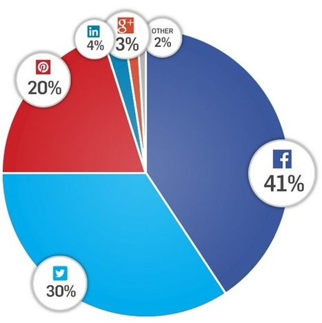 Report: Facebook Still Dominates Social Sharing, But Pinterest Is Now Tops For Ecommerce | Pinterest | Scoop.it