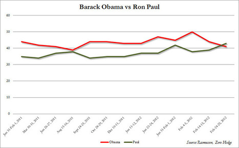 #RonPaul Defeats #Obama In Head To Head Polling | ZeroHedge | Commodities, Resource and Freedom | Scoop.it