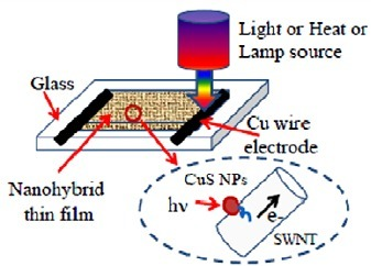 Nanomaterial converts light and heat into electricity | Five Regions of the Future | Scoop.it