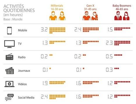 Les Millennials passent un jour par semaine sur leur smartphone | Territoires Digitaux | Scoop.it