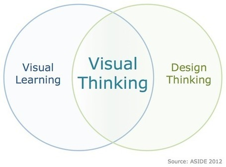 Visual Thinking: Where Learning Meets Design - Innovation Design In Education - ASIDE: | Learning Happens Everywhere! | Scoop.it