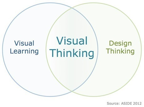 Visual Thinking: Where Learning Meets Design | 21C Learning Innovation | Visual Innovation | Scoop.it