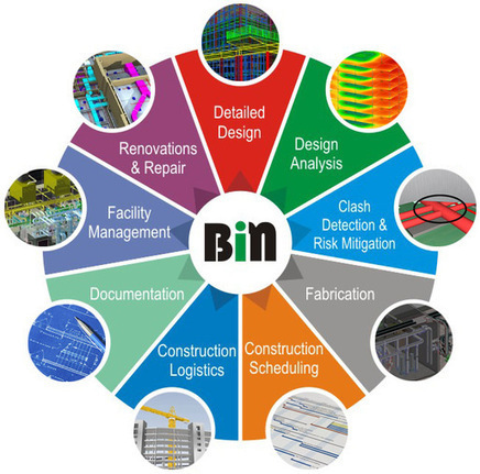 AEC Firms aspiring to be a Fortune 500 company should Adopt BIM   Architecture Engineering & Construction (AEC)   Scoop.it