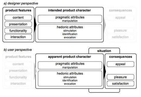 Le modèle de l'UX d'Hassenzahl | Expérience Utilisateur (UX) | Scoop.it