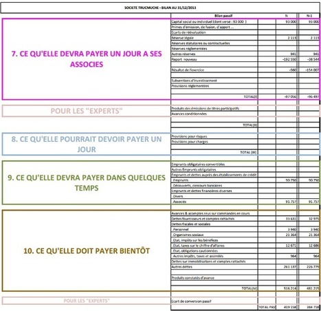 Comment lire un bilan comptable en un clin d'œil et 10 informations ... | Divers 1 | Scoop.it