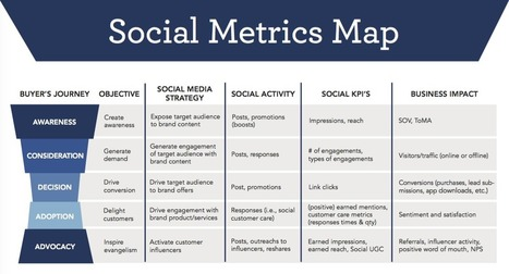 Which Critical Social Media Metrics Are You Ignoring? | Simply Measured | Social Mediapalooza | Scoop.it