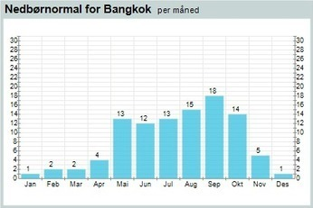 Weather statistics for  Bangkok | Year 9 Maths: Climate Statistics Across Asia | Scoop.it